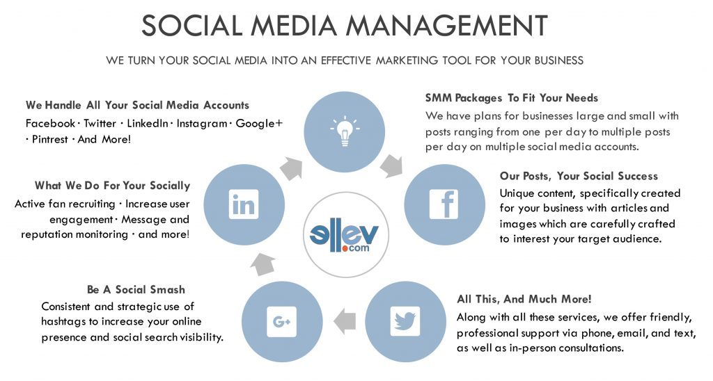 Ellev Ad Agency Social Media Management Services